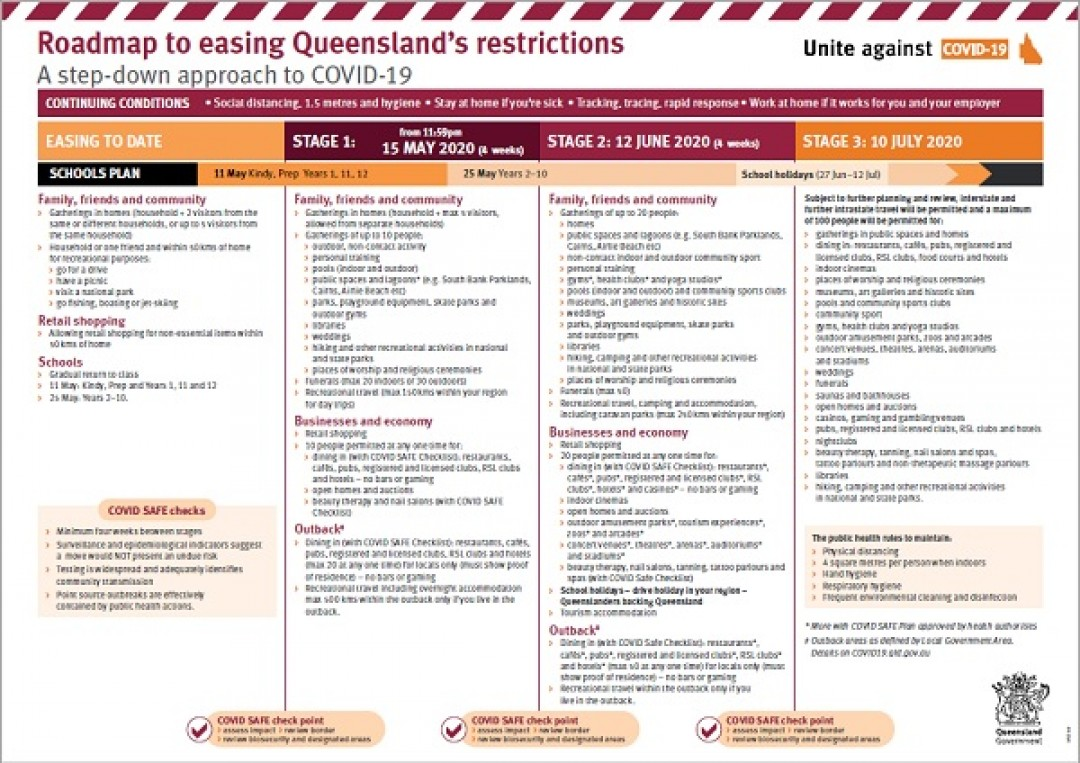 Queensland's Roadmap to easing restrictions